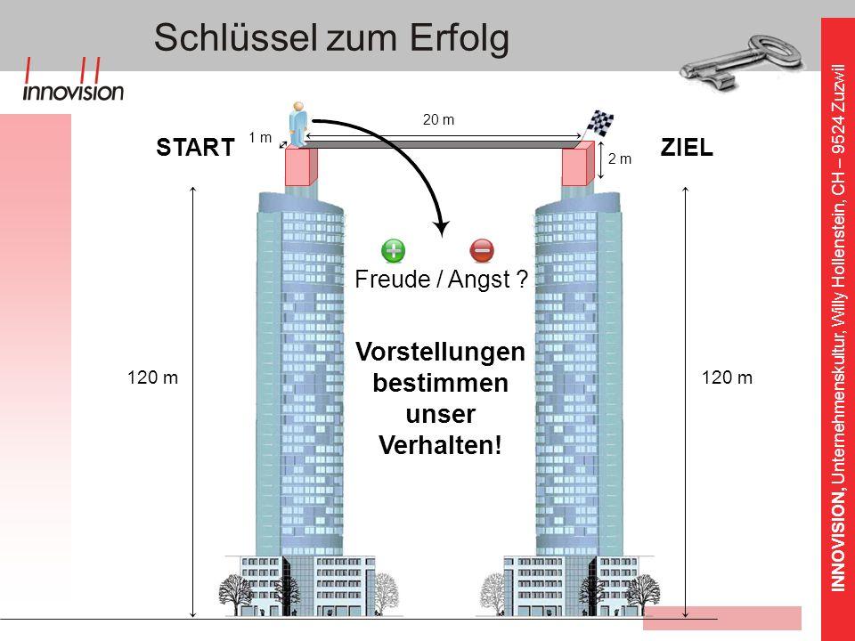 INNOVISION, Unternehmenskultur, Willy Hollenstein, CH – 9524 Zuzwil 120 m STARTZIEL 1 m 2 m 20 m Vorstellungen bestimmen unser Verhalten! Freude / Ang