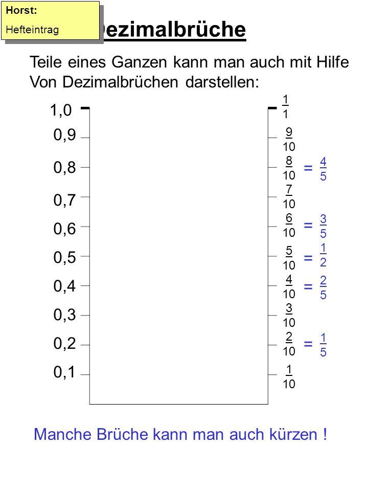 Dezimalbrüche Teile eines Ganzen kann man auch mit Hilfe Von Dezimalbrüchen darstellen: Horst: Hefteintrag Horst: Hefteintrag 1,0 1111 0,9 9 10 0,8 8 10 0,7 7 10 0,6 6 10 0,5 5 10 0,4 4 10 0,3 3 10 0,2 0,1 2 10 1 10 Manche Brüche kann man auch kürzen .