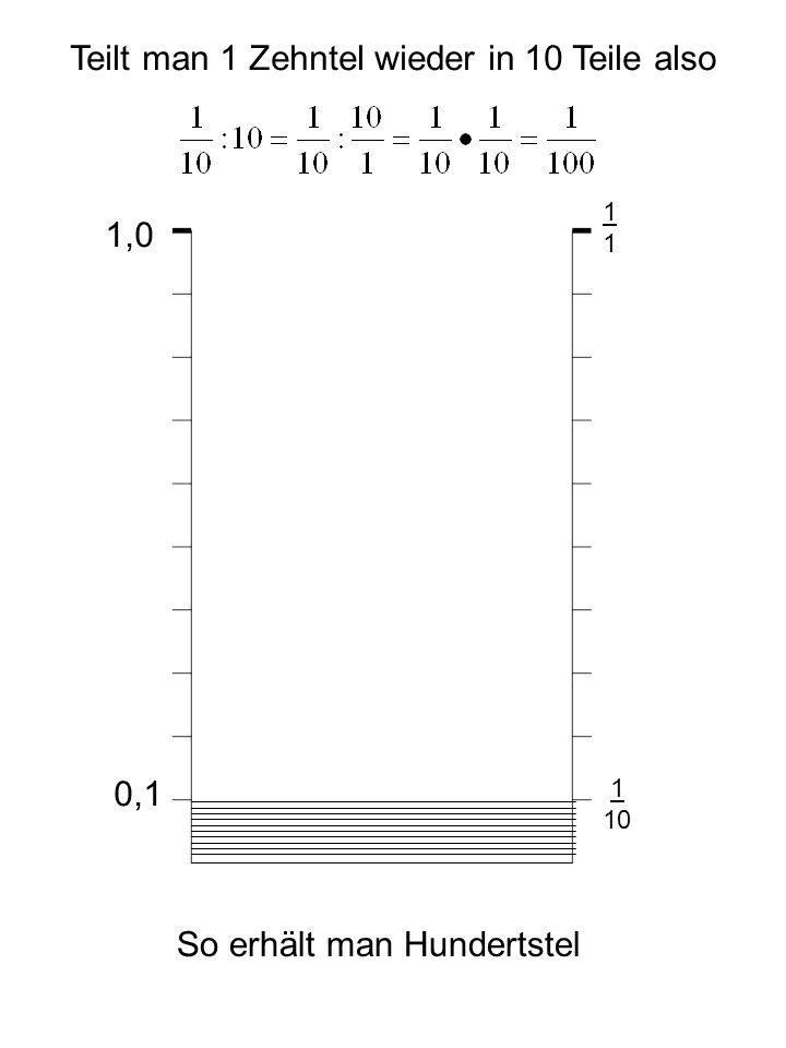 1,0 1111 0,1 1 10 Teilt man 1 Zehntel wieder in 10 Teile also So erhält man Hundertstel