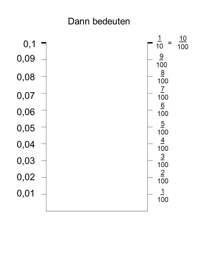 Hefteintrag Dezimalbrüche der Wert einer Ziffer im Dezimalsystem wird um das Zehnfache kleiner von links nach rechts.