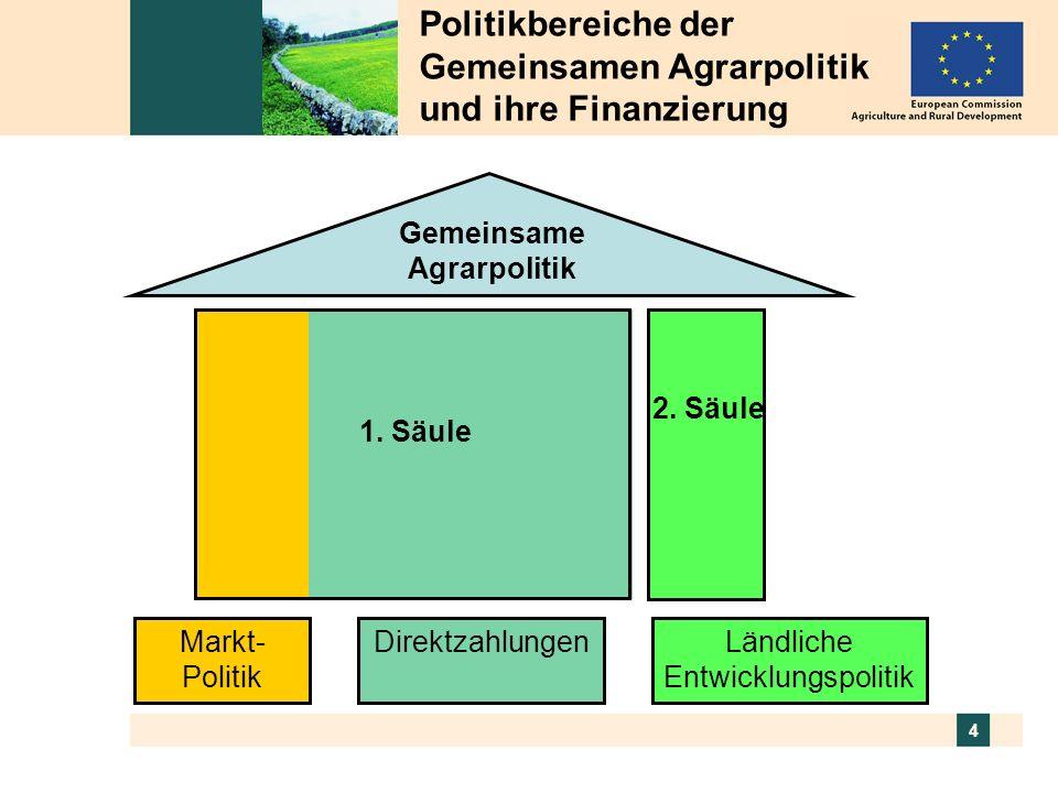 4 Politikbereiche der Gemeinsamen Agrarpolitik und ihre Finanzierung Gemeinsame Agrarpolitik Direktzahlungen Markt- Politik 1.