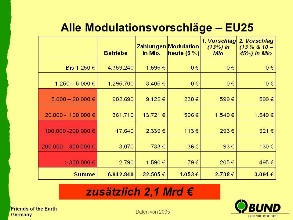 Friends of the Earth Germany Alle Modulationsvorschläge – EU25 Daten von 2005 zusätzlich 2,1 Mrd