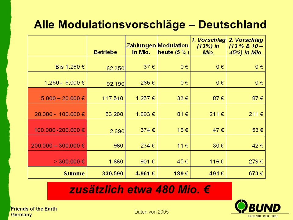 Friends of the Earth Germany Alle Modulationsvorschläge – Deutschland Daten von 2005 zusätzlich etwa 480 Mio.