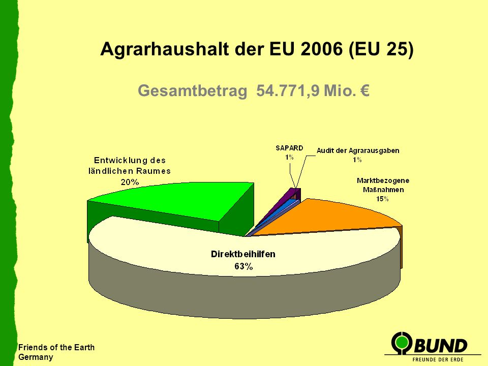Friends of the Earth Germany Agrarhaushalt der EU 2006 (EU 25) Gesamtbetrag 54.771,9 Mio.