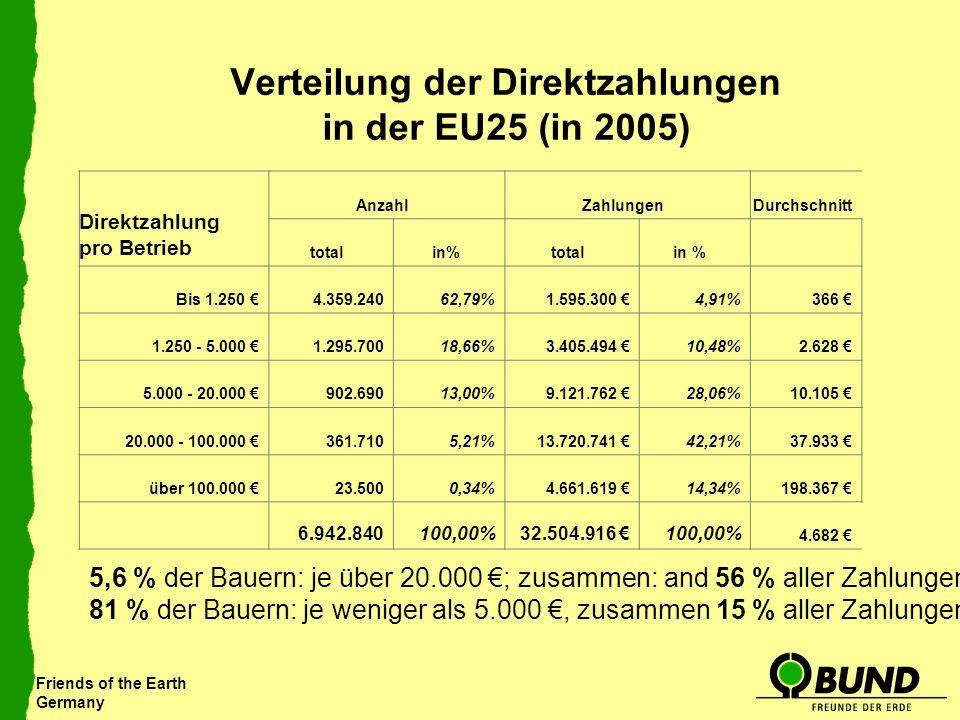 Friends of the Earth Germany Verteilung der Direktzahlungen in der EU25 (in 2005) Direktzahlung pro Betrieb AnzahlZahlungenDurchschnitt total in%total