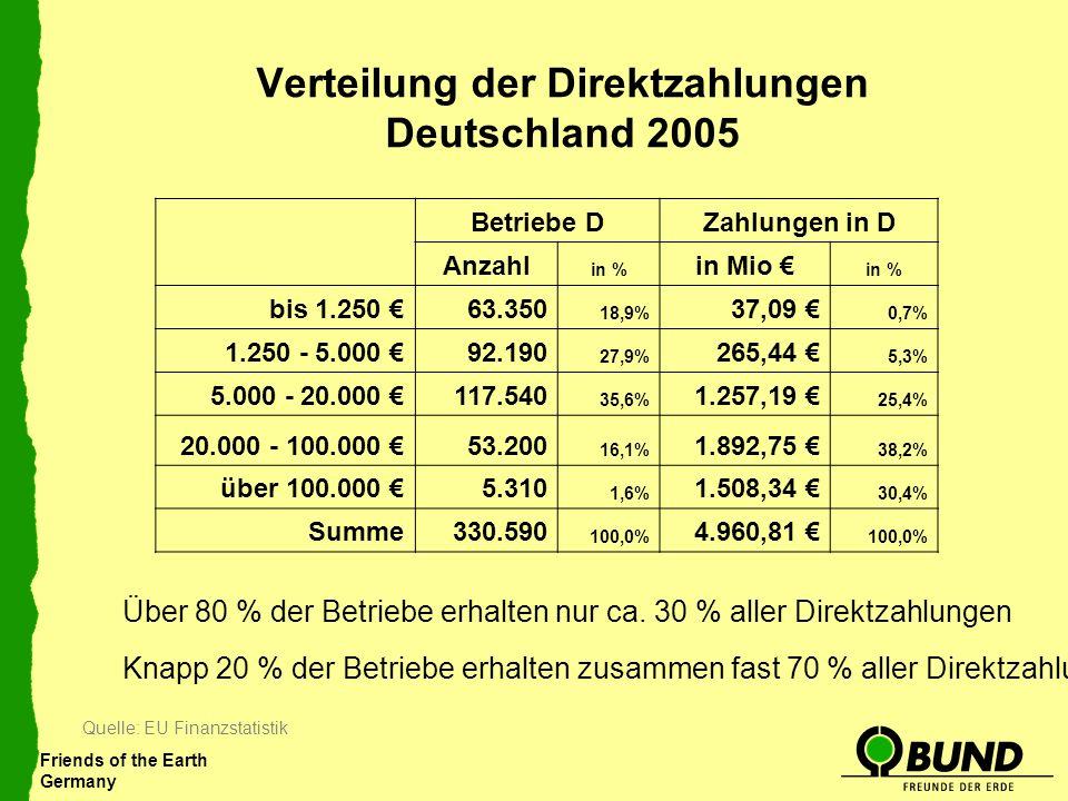 Friends of the Earth Germany Verteilung der Direktzahlungen Deutschland 2005 Betriebe DZahlungen in D Anzahl in % in Mio in % bis 1.250 63.350 18,9% 3