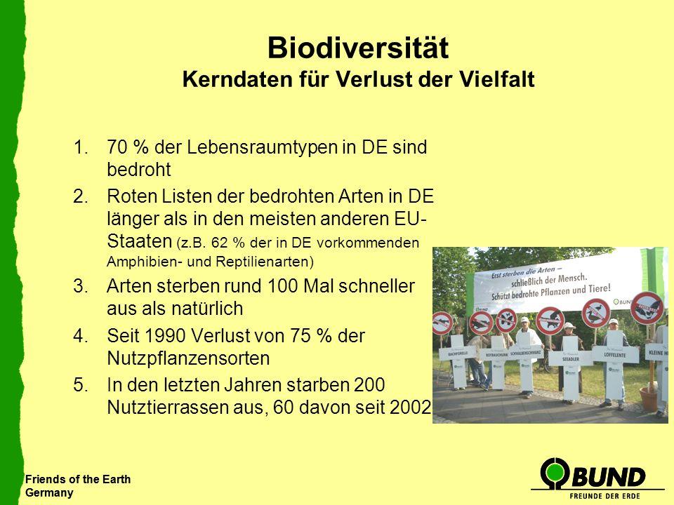 Friends of the Earth Germany Friends of the Earth Germany Biodiversität Kerndaten für Verlust der Vielfalt 1.70 % der Lebensraumtypen in DE sind bedro