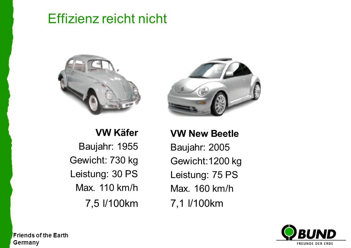 Friends of the Earth Germany Effizienz reicht nicht VW Käfer Baujahr: 1955 Gewicht: 730 kg Leistung: 30 PS Max.