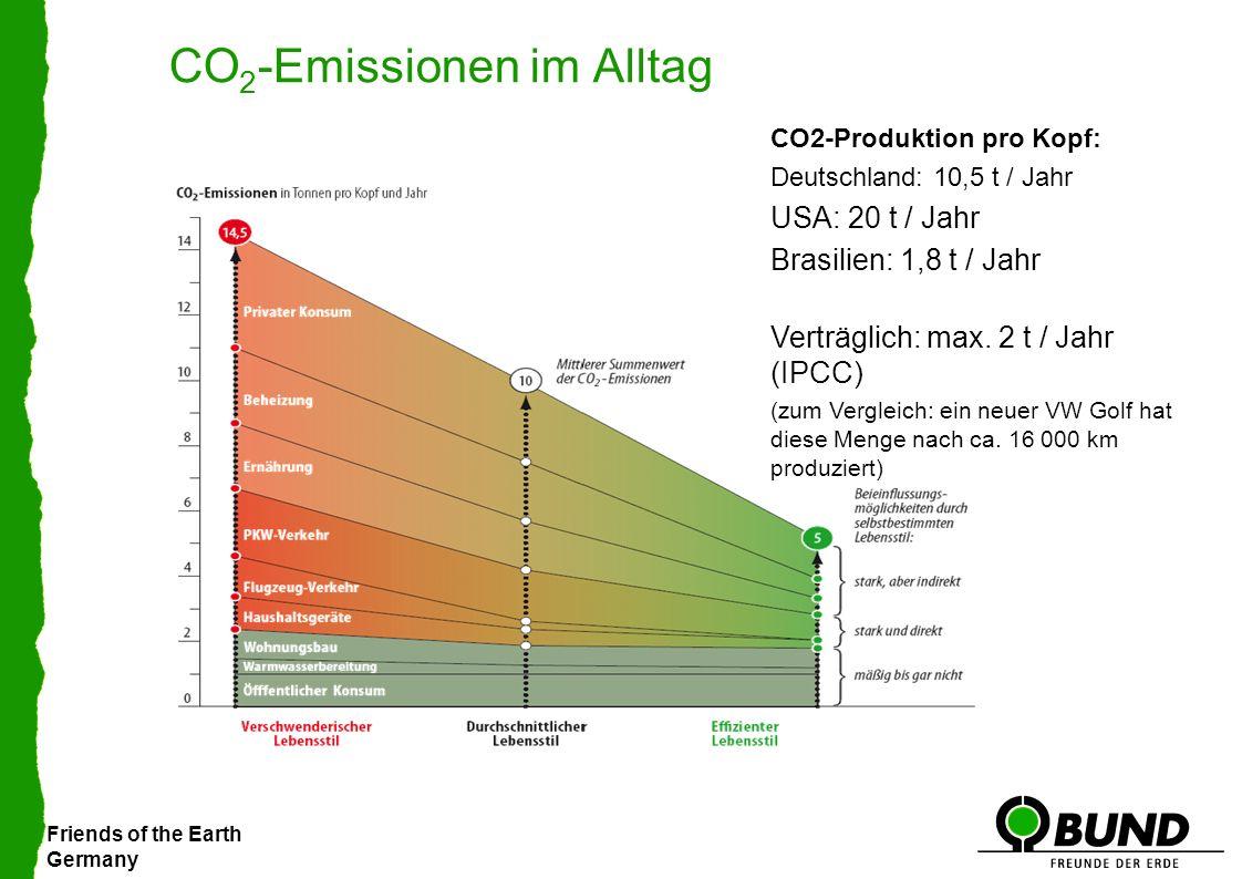 Friends of the Earth Germany CO 2 -Emissionen im Alltag CO2-Produktion pro Kopf: Deutschland: 10,5 t / Jahr USA: 20 t / Jahr Brasilien: 1,8 t / Jahr Verträglich: max.