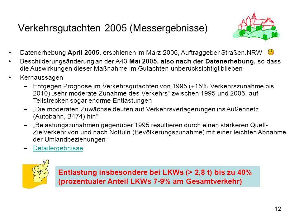 12 Verkehrsgutachten 2005 (Messergebnisse) Datenerhebung April 2005, erschienen im März 2006, Auftraggeber Straßen.NRW Beschilderungsänderung an der A43 Mai 2005, also nach der Datenerhebung, so dass die Auswirkungen dieser Maßnahme im Gutachten unberücksichtigt blieben Kernaussagen –Entgegen Prognose im Verkehrsgutachten von 1995 (+15% Verkehrszunahme bis 2010) sehr moderate Zunahme des Verkehrs zwischen 1995 und 2005, auf Teilstrecken sogar enorme Entlastungen –Die moderaten Zuwächse deuten auf Verkehrsverlagerungen ins Außennetz (Autobahn, B474) hin –Belastungszunahmen gegenüber 1995 resultieren durch einen stärkeren Quell- Zielverkehr von und nach Nottuln (Bevölkerungszunahme) mit einer leichten Abnahme der Umlandbeziehungen –DetailergebnisseDetailergebnisse Entlastung insbesondere bei LKWs (> 2,8 t) bis zu 40% (prozentualer Anteil LKWs 7-9% am Gesamtverkehr)