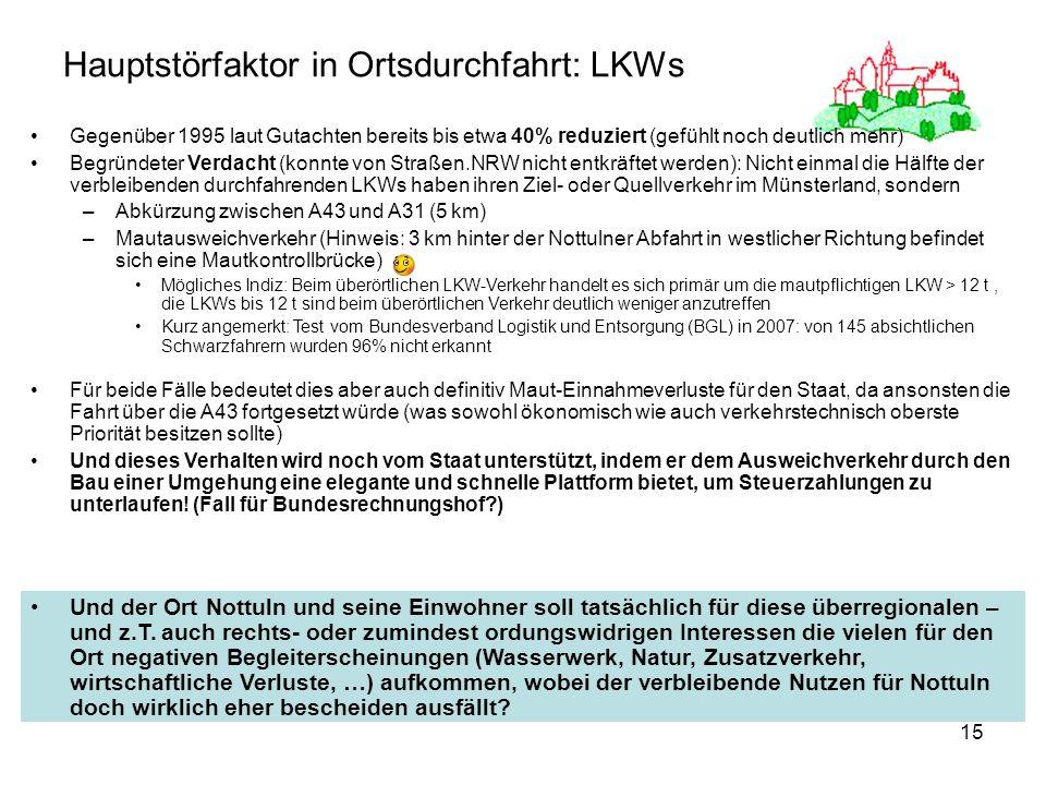 15 Hauptstörfaktor in Ortsdurchfahrt: LKWs Gegenüber 1995 laut Gutachten bereits bis etwa 40% reduziert (gefühlt noch deutlich mehr) Begründeter Verdacht (konnte von Straßen.NRW nicht entkräftet werden): Nicht einmal die Hälfte der verbleibenden durchfahrenden LKWs haben ihren Ziel- oder Quellverkehr im Münsterland, sondern –Abkürzung zwischen A43 und A31 (5 km) –Mautausweichverkehr (Hinweis: 3 km hinter der Nottulner Abfahrt in westlicher Richtung befindet sich eine Mautkontrollbrücke) Mögliches Indiz: Beim überörtlichen LKW-Verkehr handelt es sich primär um die mautpflichtigen LKW > 12 t, die LKWs bis 12 t sind beim überörtlichen Verkehr deutlich weniger anzutreffen Kurz angemerkt: Test vom Bundesverband Logistik und Entsorgung (BGL) in 2007: von 145 absichtlichen Schwarzfahrern wurden 96% nicht erkannt Für beide Fälle bedeutet dies aber auch definitiv Maut-Einnahmeverluste für den Staat, da ansonsten die Fahrt über die A43 fortgesetzt würde (was sowohl ökonomisch wie auch verkehrstechnisch oberste Priorität besitzen sollte) Und dieses Verhalten wird noch vom Staat unterstützt, indem er dem Ausweichverkehr durch den Bau einer Umgehung eine elegante und schnelle Plattform bietet, um Steuerzahlungen zu unterlaufen.