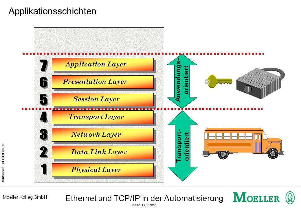 Moeller Kolleg GmbH Schutzvermerk nach DIN 34 beachten Ethernet und TCP/IP in der Automatisierung 9-Feb-14, Seite 2 Physical Layer Data Link Layer Application Layer Presentation Layer Session Layer Transport Layer Network Layer Transport- orientiert Anwendungs- orientiert SMTPSMTP HTTPHTTP FTPFTP Applikationsschichten