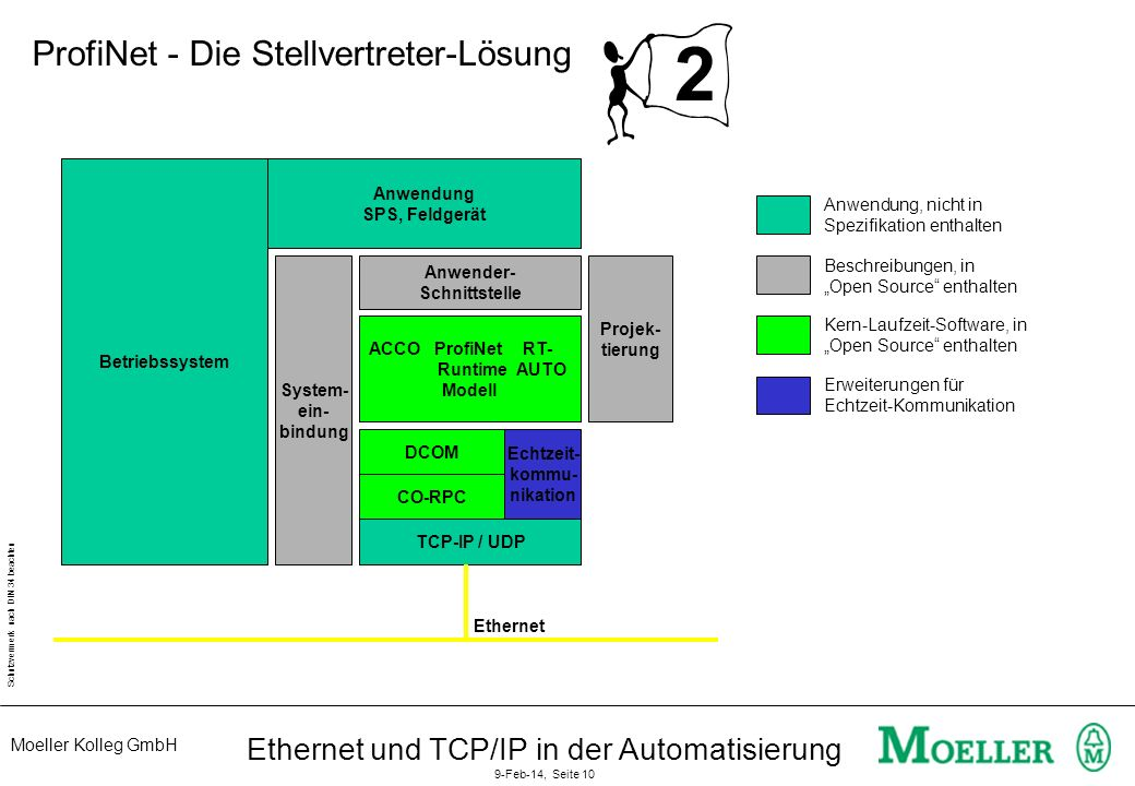 Moeller Kolleg GmbH Schutzvermerk nach DIN 34 beachten Ethernet und TCP/IP in der Automatisierung 9-Feb-14, Seite 10 2 Betriebssystem Anwendung SPS, F