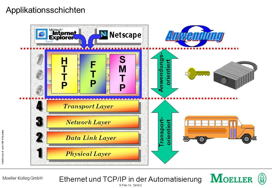 Moeller Kolleg GmbH Schutzvermerk nach DIN 34 beachten Ethernet und TCP/IP in der Automatisierung 9-Feb-14, Seite 2 Physical Layer Data Link Layer App