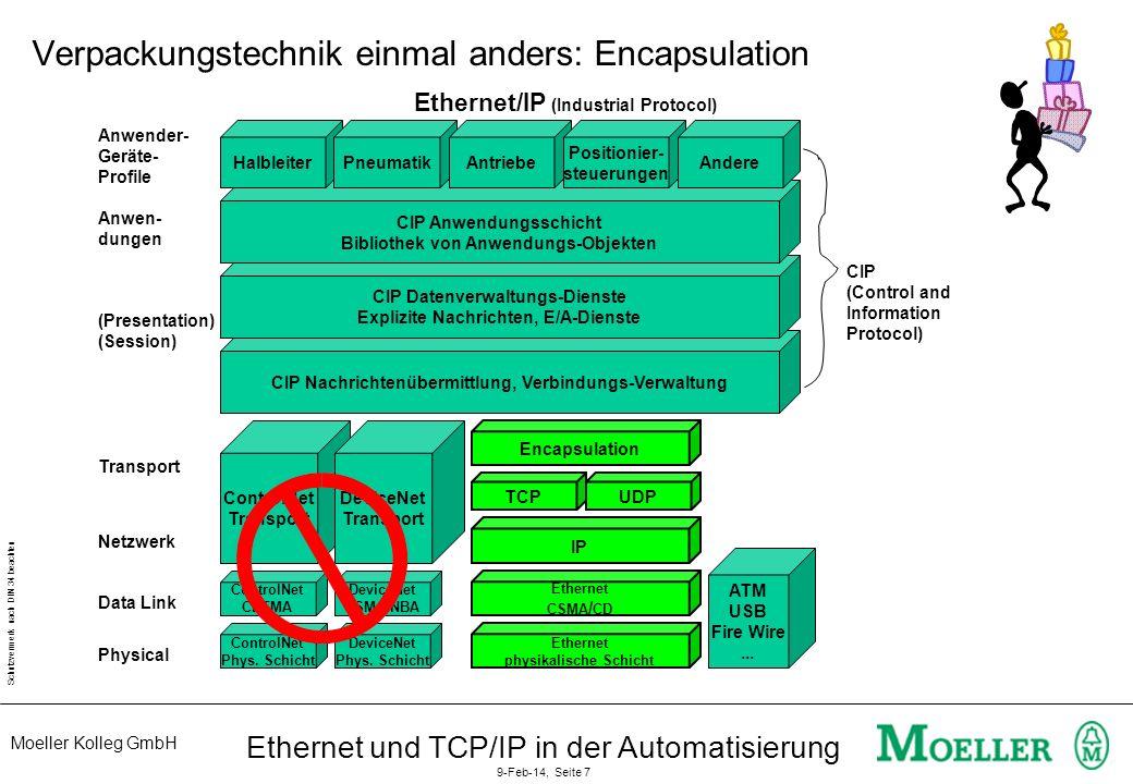 Moeller Kolleg GmbH Schutzvermerk nach DIN 34 beachten Ethernet und TCP/IP in der Automatisierung 9-Feb-14, Seite 8 TCP UDP IP Ethernet IEEE 802.3 Echtzeit- kommunikation NDDS Einheitliche Anwenderschnittstelle (API) HTTP FTP SMTP Feldbusse für schnellen E/A-Transport z.B.
