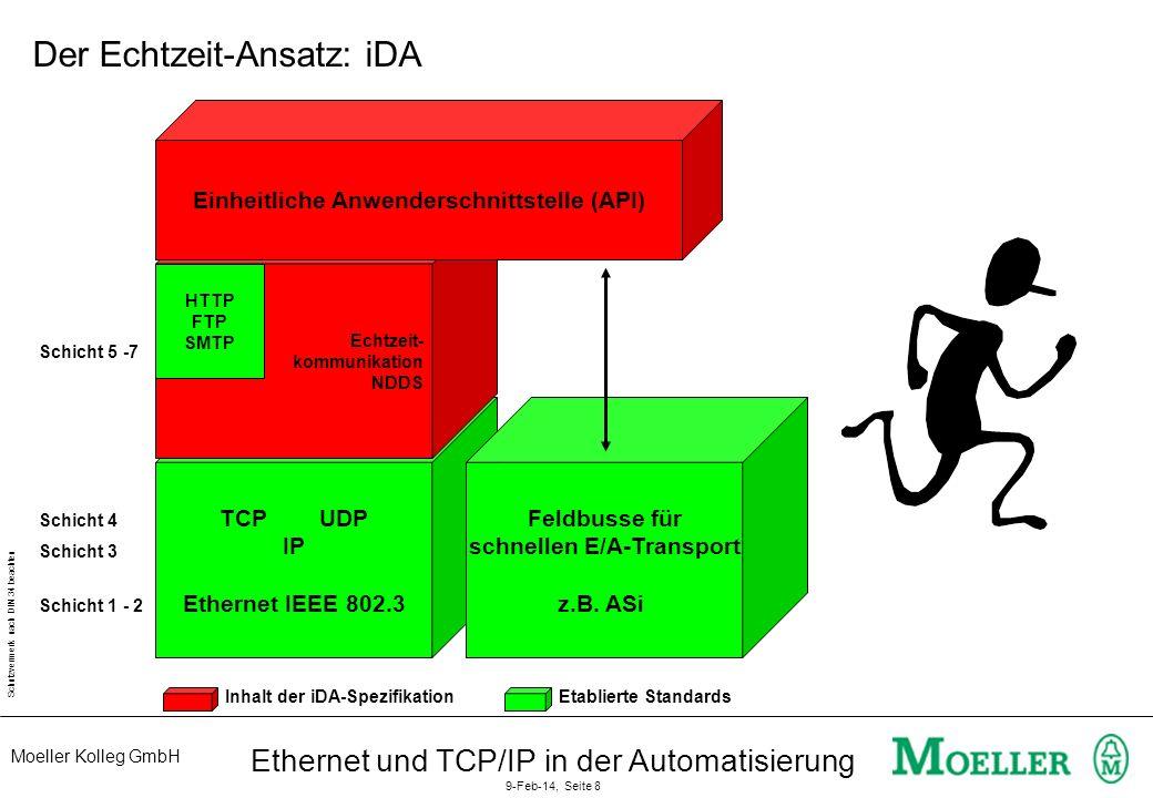 Moeller Kolleg GmbH Schutzvermerk nach DIN 34 beachten Ethernet und TCP/IP in der Automatisierung 9-Feb-14, Seite 8 TCP UDP IP Ethernet IEEE 802.3 Ech