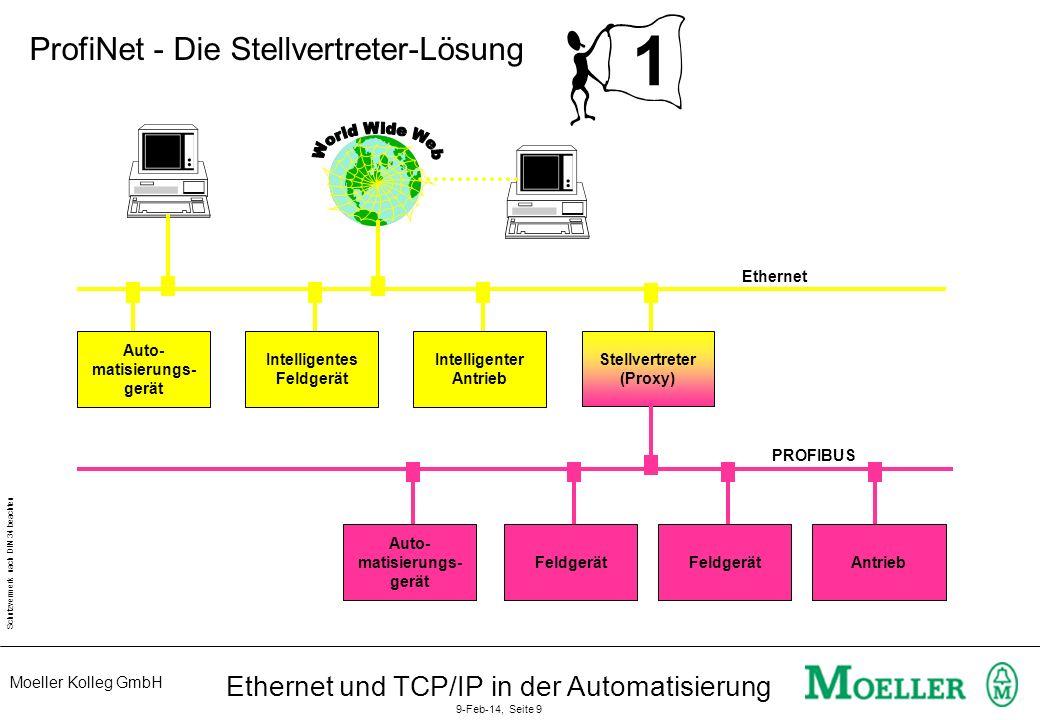 Moeller Kolleg GmbH Schutzvermerk nach DIN 34 beachten Ethernet und TCP/IP in der Automatisierung 9-Feb-14, Seite 10 2 Betriebssystem Anwendung SPS, Feldgerät System- ein- bindung Anwender- Schnittstelle ACCO ProfiNet RT- Runtime AUTO Modell DCOM CO-RPC TCP-IP / UDP Echtzeit- kommu- nikation Projek- tierung Ethernet Anwendung, nicht in Spezifikation enthalten Beschreibungen, in Open Source enthalten Kern-Laufzeit-Software, in Open Source enthalten Erweiterungen für Echtzeit-Kommunikation ProfiNet - Die Stellvertreter-Lösung