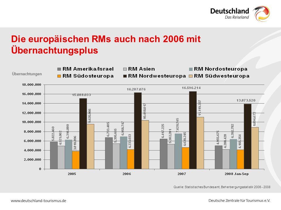 Die europäischen RMs auch nach 2006 mit Übernachtungsplus Quelle: Statistisches Bundesamt, Beherbergungsstatistik 2006 - 2008 Übernachtungen
