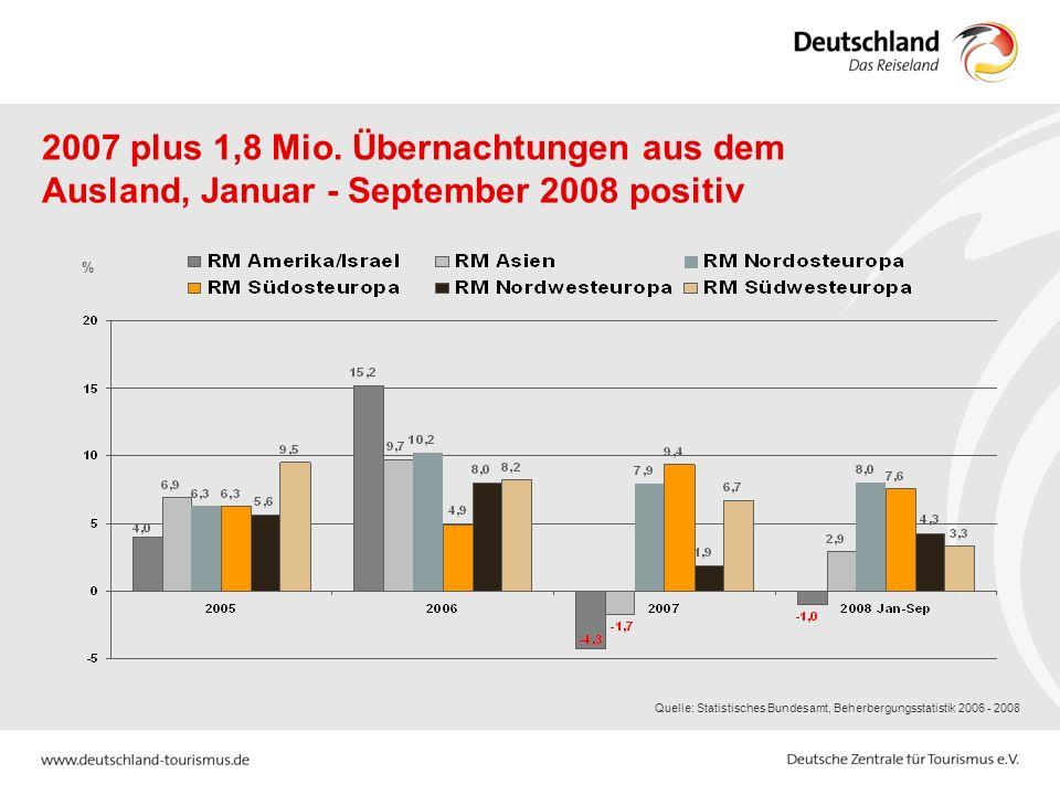Quelle: Statistisches Bundesamt, Beherbergungsstatistik 2006 - 2008 % 2007 plus 1,8 Mio. Übernachtungen aus dem Ausland, Januar - September 2008 posit