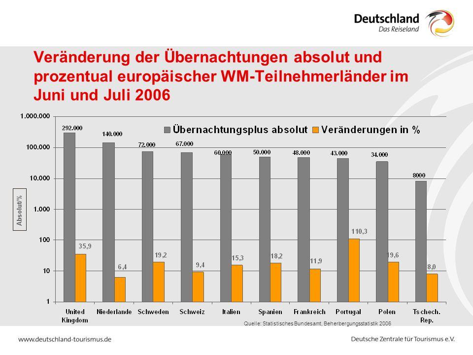Quelle: Statistisches Bundesamt, Beherbergungsstatistik 2006 Absolut/% Veränderung der Übernachtungen absolut und prozentual europäischer WM-Teilnehmerländer im Juni und Juli 2006