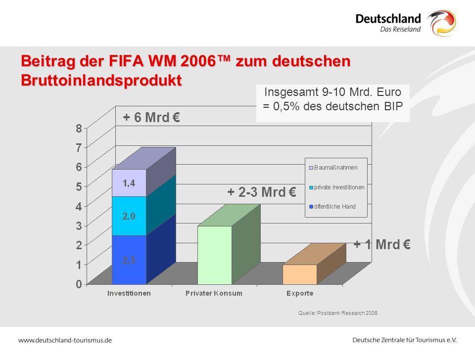 Beitrag der FIFA WM 2006 zum deutschen Bruttoinlandsprodukt Quelle: Postbank Research 2006 Insgesamt 9-10 Mrd. Euro = 0,5% des deutschen BIP + 2-3 Mrd