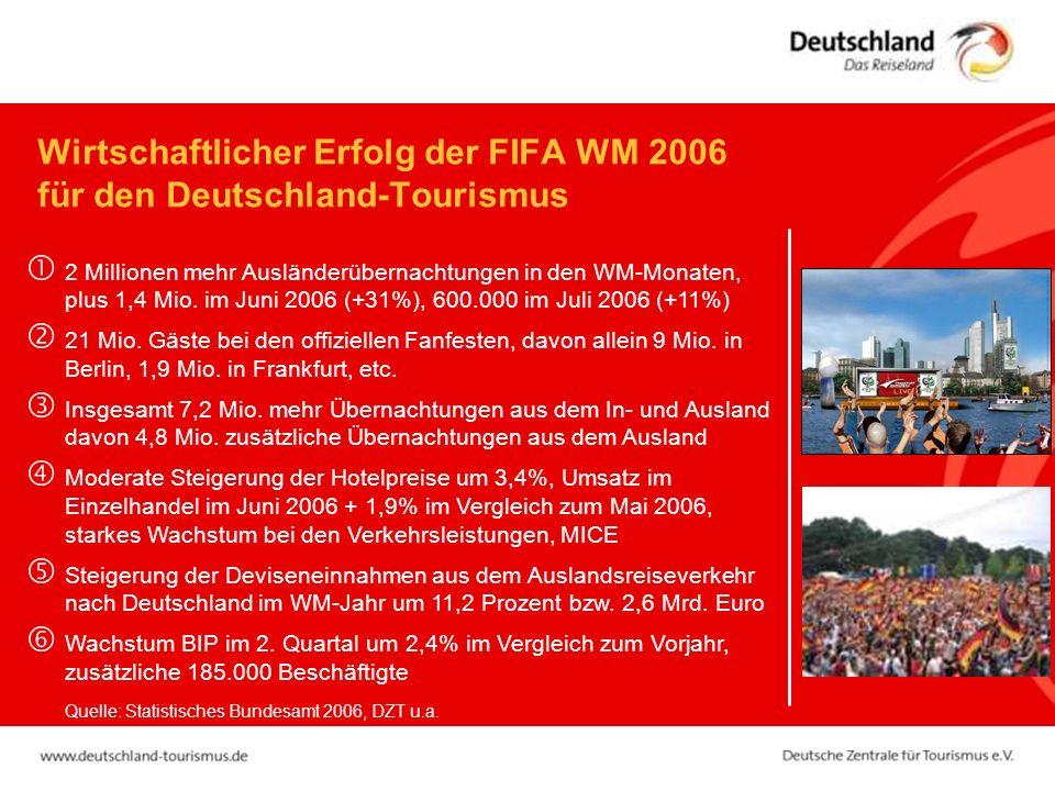 Wirtschaftlicher Erfolg der FIFA WM 2006 für den Deutschland-Tourismus 2 Millionen mehr Ausländerübernachtungen in den WM-Monaten, plus 1,4 Mio. im Ju