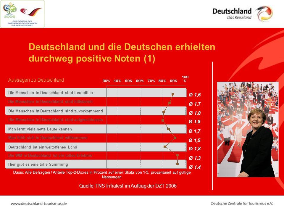 Die Menschen in Deutschland sind zuvorkommend Die Menschen in Deutschland sind hilfsbereit Die Menschen in Deutschland sind aufgeschlossen Deutschland ist ein weltoffenes Land Man lernt viele nette Leute kennen Man fühlt sich in Deutschland willkommen Die WM in Deutschland ist ein tolles Erlebnis Hier gibt es eine tolle Stimmung Aussagen zu Deutschland Basis: Alle Befragten / Anteile Top-2-Boxes in Prozent auf einer Skala von 1-5, prozentuiert auf gültige Nennungen Die Menschen in Deutschland sind freundlich Ø 1,6 Ø 1,7 Ø 1,8 Ø 1,7 Ø 1,5 Ø 1,8 Ø 1,3 Ø 1,4 Quelle: TNS Infratest im Auftrag der DZT 2006 Deutschland und die Deutschen erhielten durchweg positive Noten (1)