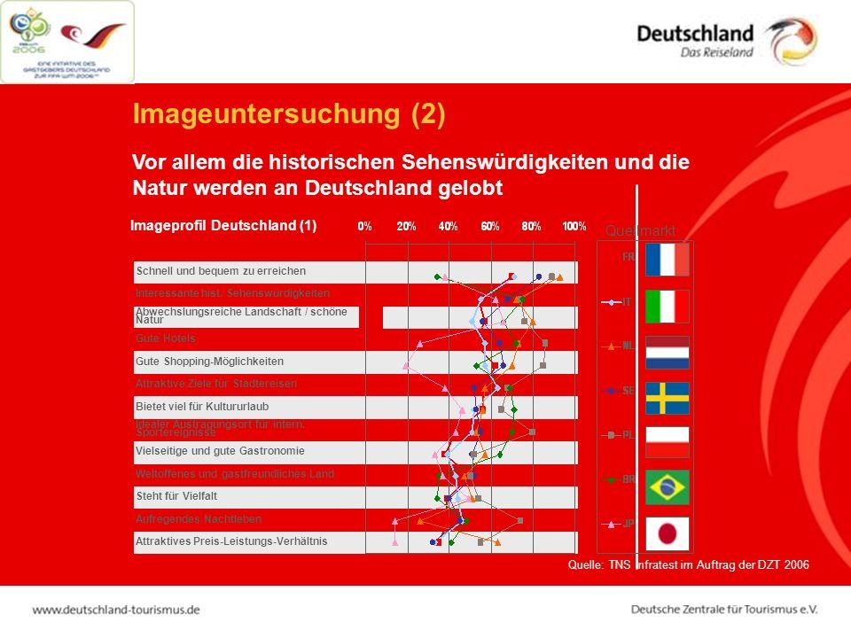 Vor allem die historischen Sehenswürdigkeiten und die Natur werden an Deutschland gelobt Imageuntersuchung (2) Imageprofil Deutschland (1) Attraktives Preis-Leistungs-Verhältnis Aufregendes Nachtleben Idealer Austragungsort für intern.