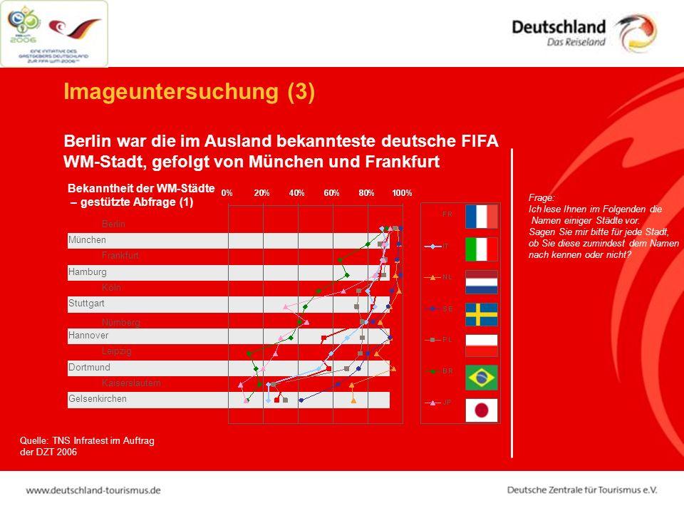 Berlin war die im Ausland bekannteste deutsche FIFA WM-Stadt, gefolgt von München und Frankfurt Imageuntersuchung (3) Leipzig Kaiserslautern Nürnberg Köln Frankfurt Berlin Bekanntheit der WM-Städte – gestützte Abfrage (1) Frage: Ich lese Ihnen im Folgenden die Namen einiger Städte vor.