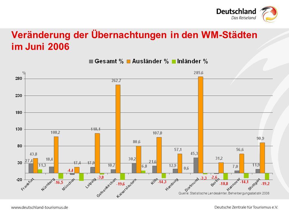 Quelle: Statistische Landesämter, Beherbergungsstatistik 2006 % Veränderung der Übernachtungen in den WM-Städten im Juni 2006