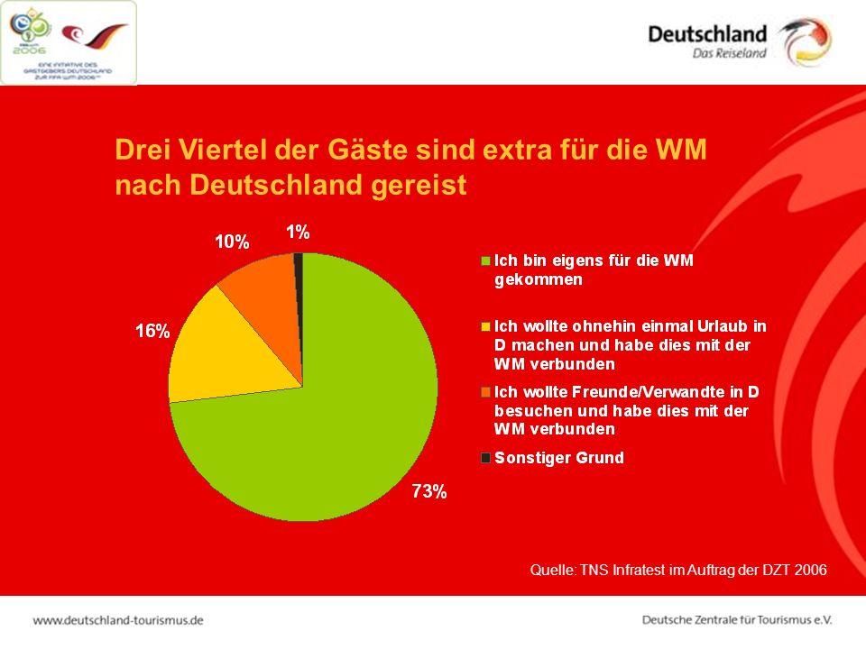 Quelle: TNS Infratest im Auftrag der DZT 2006 Drei Viertel der Gäste sind extra für die WM nach Deutschland gereist