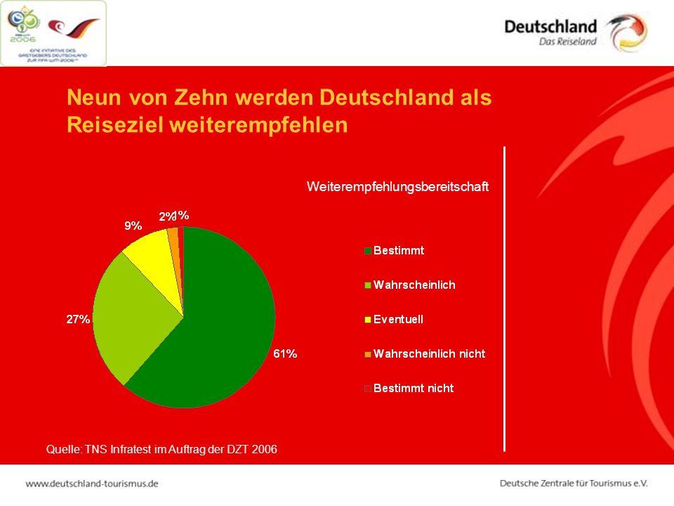 Neun von Zehn werden Deutschland als Reiseziel weiterempfehlen Weiterempfehlungsbereitschaft Quelle: TNS Infratest im Auftrag der DZT 2006