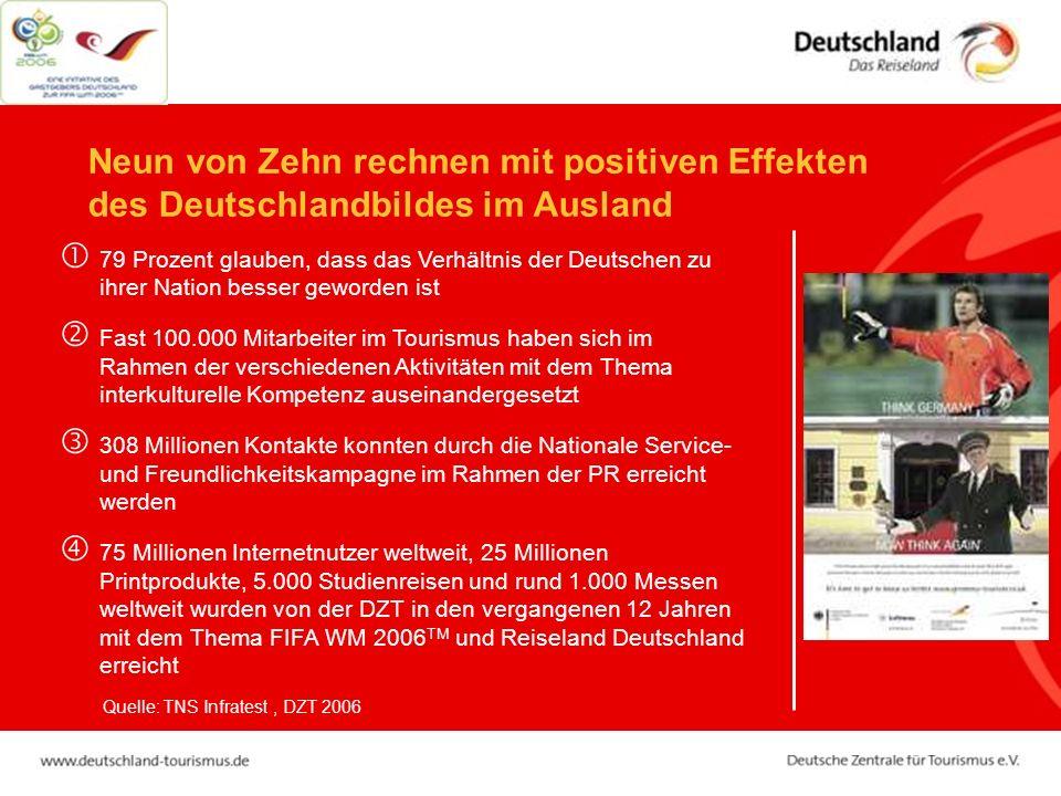 Neun von Zehn rechnen mit positiven Effekten des Deutschlandbildes im Ausland 79 Prozent glauben, dass das Verhältnis der Deutschen zu ihrer Nation be