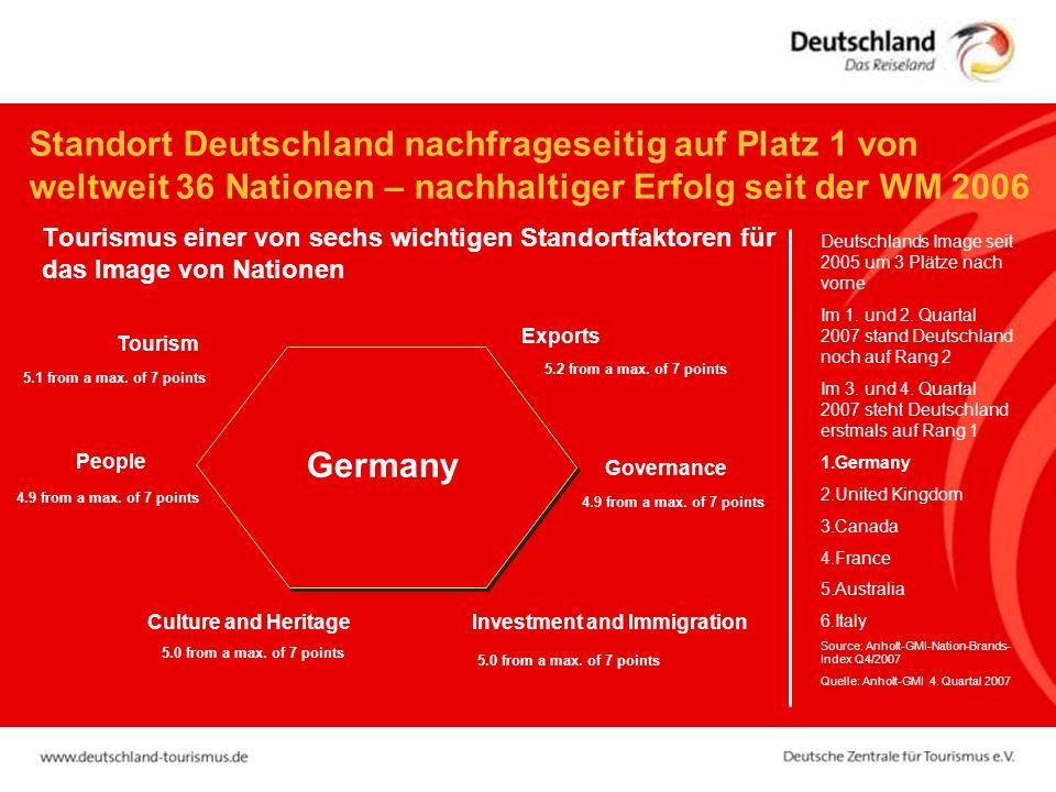 Standort Deutschland nachfrageseitig auf Platz 1 von weltweit 36 Nationen – nachhaltiger Erfolg seit der WM 2006 Tourismus einer von sechs wichtigen Standortfaktoren für das Image von Nationen Deutschlands Image seit 2005 um 3 Plätze nach vorne Im 1.