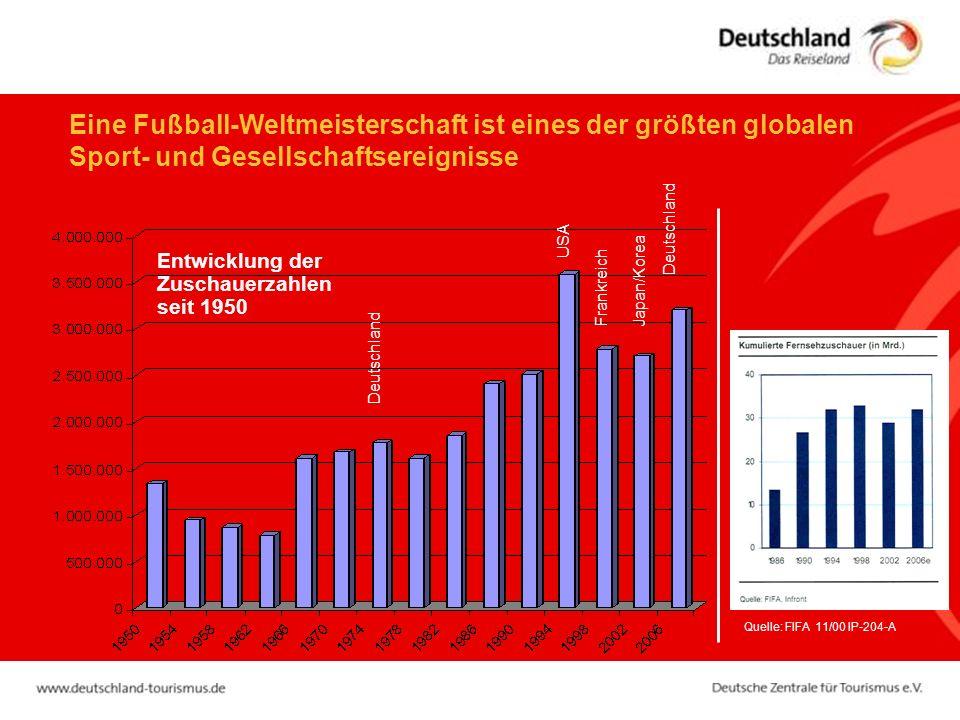 Eine Fußball-Weltmeisterschaft ist eines der größten globalen Sport- und Gesellschaftsereignisse Quelle: FIFA 11/00 IP-204-A Deutschland Japan/Korea Frankreich USA Entwicklung der Zuschauerzahlen seit 1950 Deutschland