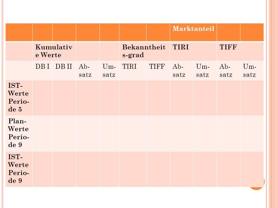 Marktanteil Kumulativ e Werte Bekanntheit s-grad TIRITIFF DB IDB IIAb- satz Um- satz TIRITIFFAb- satz Um- satz Ab- satz Um- satz IST- Werte Perio- de 5 Plan- Werte Perio- de 9 IST- Werte Perio- de 9
