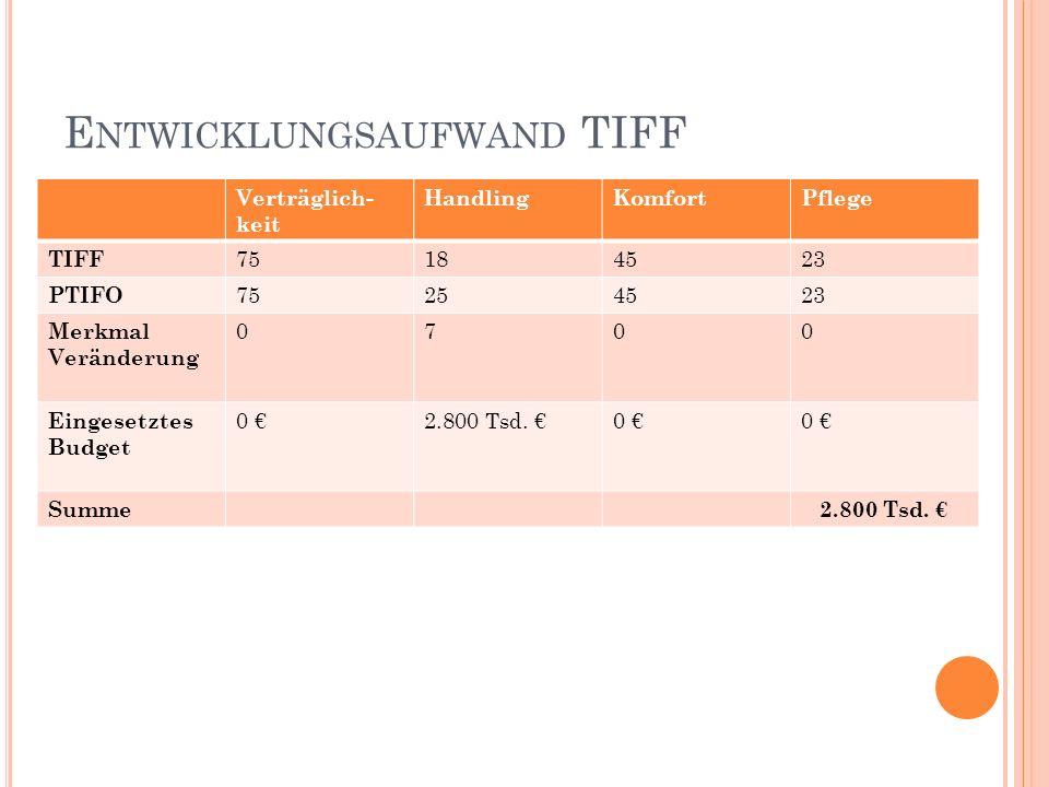 E NTWICKLUNGSAUFWAND TIFF Verträglich- keit HandlingKomfortPflege TIFF 75184523 PTIFO 75254523 Merkmal Veränderung 0700 Eingesetztes Budget 0 2.800 Tsd.