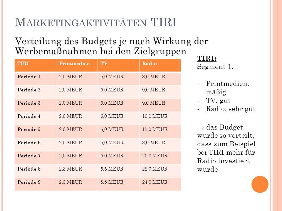 M ARKETINGAKTIVITÄTEN TIRI Verteilung des Budgets je nach Wirkung der Werbemaßnahmen bei den Zielgruppen TIRIPrintmedienTVRadio Periode 1 2,0 MEUR5,0 MEUR8,0 MEUR Periode 2 2,0 MEUR5,0 MEUR9,0 MEUR Periode 3 2,0 MEUR6,0 MEUR9,0 MEUR Periode 4 2,0 MEUR6,0 MEUR10,0 MEUR Periode 5 2,0 MEUR5,0 MEUR15,0 MEUR Periode 6 2,0 MEUR5,0 MEUR8,0 MEUR Periode 7 2,0 MEUR5,0 MEUR20,0 MEUR Periode 8 2,3 MEUR5,5 MEUR22,0 MEUR Periode 9 2,3 MEUR5,5 MEUR24,0 MEUR TIRI: Segment 1: -Printmedien: mäßig -TV: gut -Radio: sehr gut das Budget wurde so verteilt, dass zum Beispiel bei TIRI mehr für Radio investiert wurde