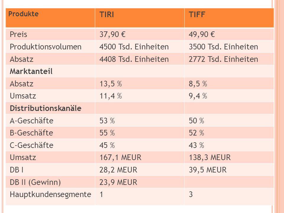 Produkte TIRITIFF Preis37,90 49,90 Produktionsvolumen4500 Tsd.