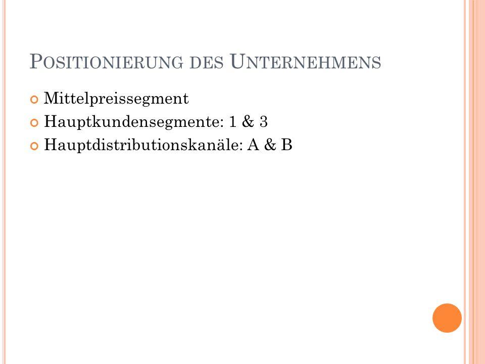 P OSITIONIERUNG DES U NTERNEHMENS Mittelpreissegment Hauptkundensegmente: 1 & 3 Hauptdistributionskanäle: A & B