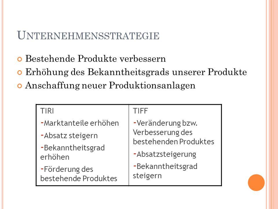 U NTERNEHMENSSTRATEGIE Bestehende Produkte verbessern Erhöhung des Bekanntheitsgrads unserer Produkte Anschaffung neuer Produktionsanlagen TIRI - Marktanteile erhöhen - Absatz steigern - Bekanntheitsgrad erhöhen - Förderung des bestehende Produktes TIFF - Veränderung bzw.