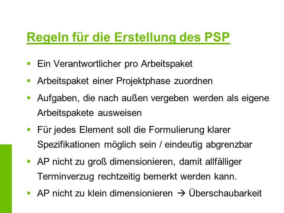 Regeln für die Erstellung des PSP Ein Verantwortlicher pro Arbeitspaket Arbeitspaket einer Projektphase zuordnen Aufgaben, die nach außen vergeben wer