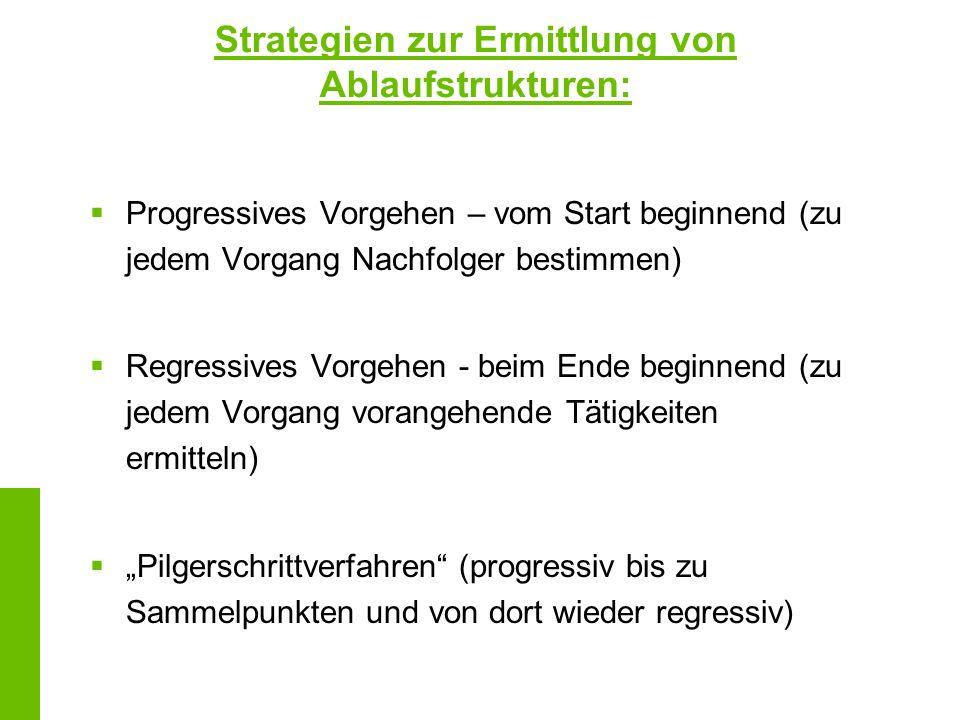 Strategien zur Ermittlung von Ablaufstrukturen: Progressives Vorgehen – vom Start beginnend (zu jedem Vorgang Nachfolger bestimmen) Regressives Vorgeh