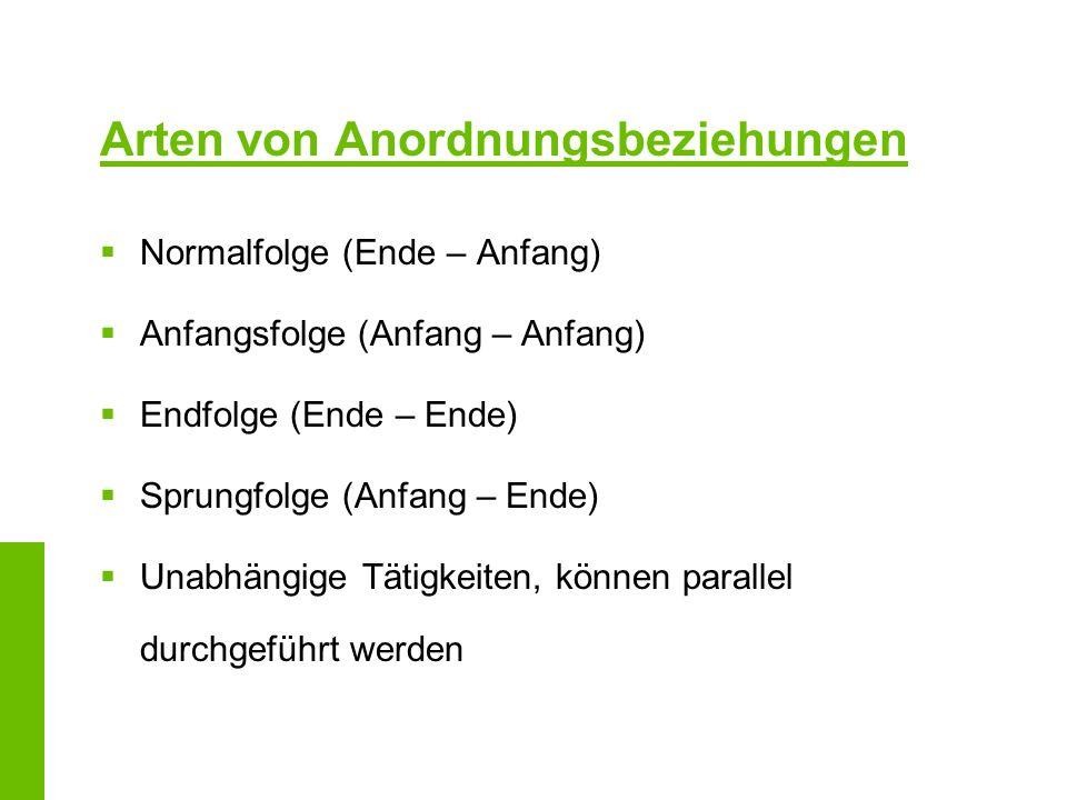 Arten von Anordnungsbeziehungen Normalfolge (Ende – Anfang) Anfangsfolge (Anfang – Anfang) Endfolge (Ende – Ende) Sprungfolge (Anfang – Ende) Unabhäng