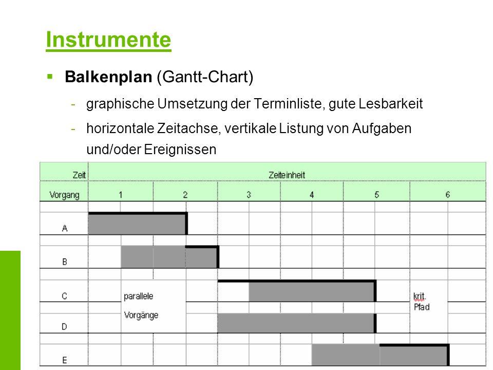 Balkenplan (Gantt-Chart) -graphische Umsetzung der Terminliste, gute Lesbarkeit -horizontale Zeitachse, vertikale Listung von Aufgaben und/oder Ereign