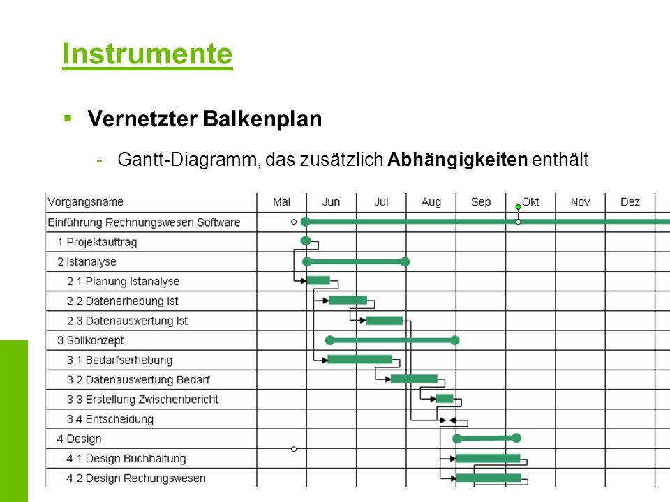 Vernetzter Balkenplan -Gantt-Diagramm, das zusätzlich Abhängigkeiten enthält Instrumente