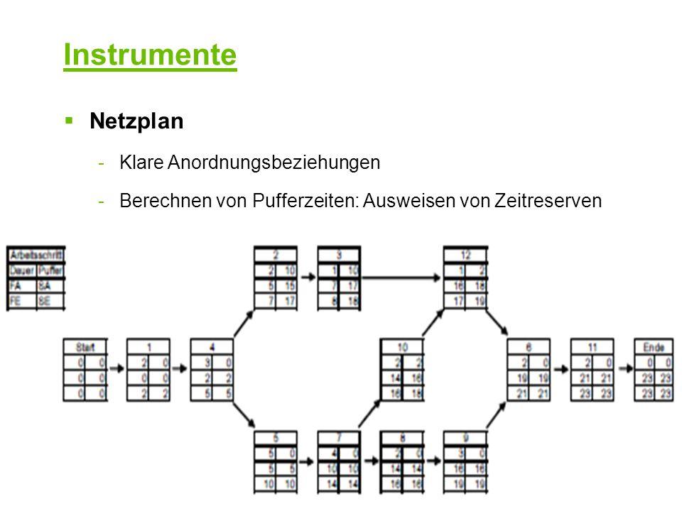 Netzplan -Klare Anordnungsbeziehungen -Berechnen von Pufferzeiten: Ausweisen von Zeitreserven