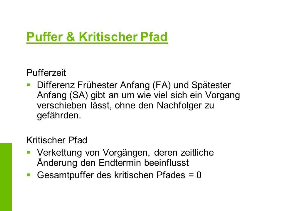 Puffer & Kritischer Pfad Pufferzeit Differenz Frühester Anfang (FA) und Spätester Anfang (SA) gibt an um wie viel sich ein Vorgang verschieben lässt,