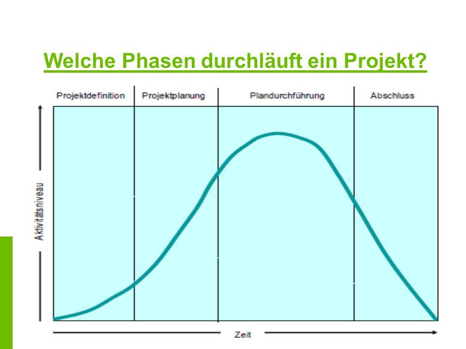 Übung 6 - Projektterminplan Erstellen eines Projektterminplans anhand eines der vorgestellten Instrumente: -Terminliste -Balkenplan -Vernetzter Balkenplan -Netzplan Begründen, warum das jeweilige Instrument ausgewählt wurde!