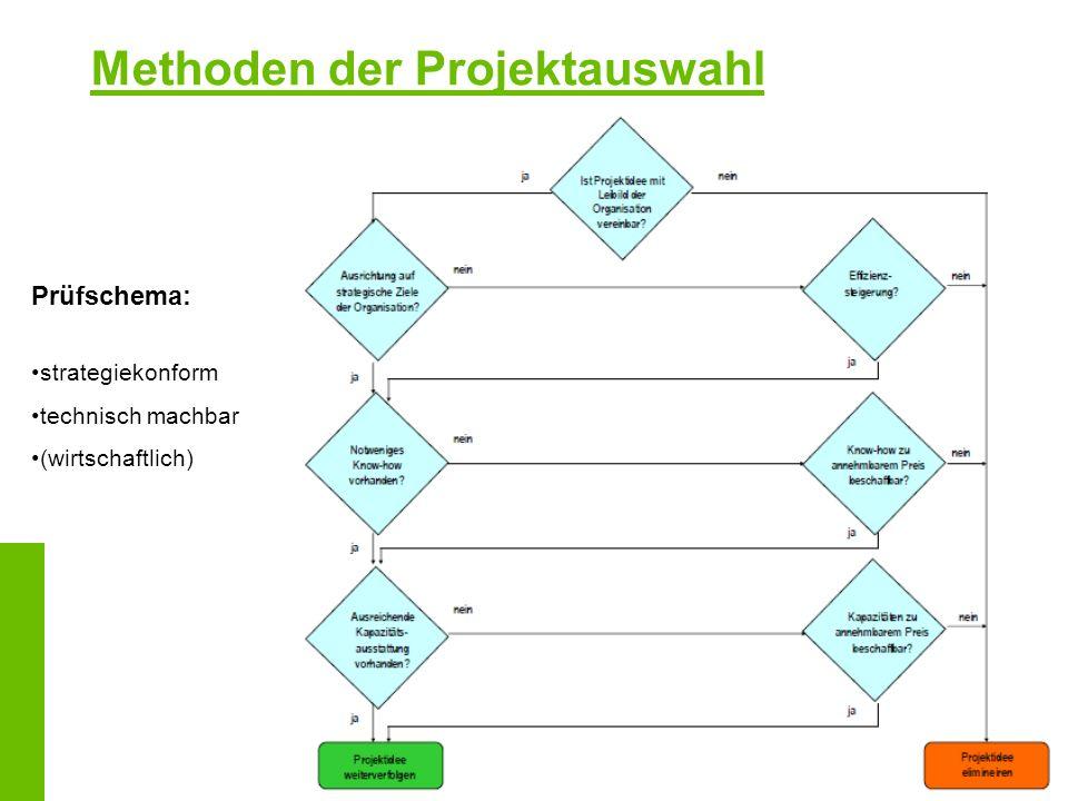 Methoden der Projektauswahl Prüfschema: strategiekonform technisch machbar (wirtschaftlich)